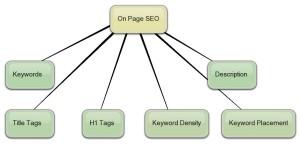 optimizare on-page